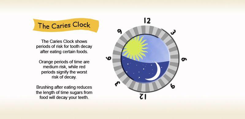 Caries Clock