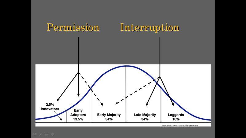 Diffusion Permission Interruption
