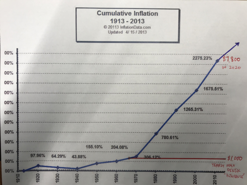 Cumulative Inflation vs Max